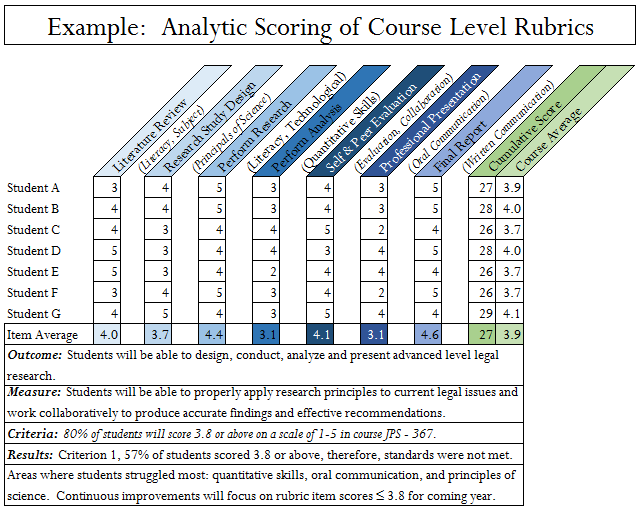 Rubric with Analytic Scoring